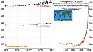 Pumphandle 2012: History of atmospheric carbon dioxide
