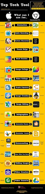 "TECH TOOLS- Edutech for Teachers "" Blog Archive "" The Top Tech Tool Infographic"