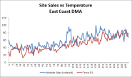Does Weather Affect Site Traffic & SEM Performance?