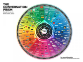 SmartInsights - Recent Posts - Content Audit
