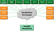 Do You Have Idea About Healthcare Data Exchange?