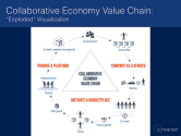 The Many Forms of Transaction in the Collaborative Economy