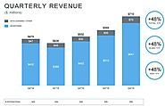 Twitter Q4 and Full Year Earnings – User Growth Still Stuck, Revenue In-Line with Expectation