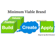 How to Create a Minimum Viable Brand in 3 Easy Steps via @martiKonstant