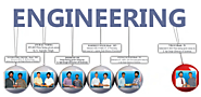 Engineering JEE Main Advanced Dropper Batch XII Pass