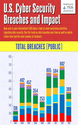 U.S. Cyber Security Breaches and Impact (Infographic)
