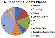 IIM Udaipur completes placement. Encourage Entrepreneurship ventures of students.
