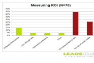 How to REALLY Measure the ROI of Social Media