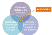 The 3 Cornerstones of Driving Message Discovery
