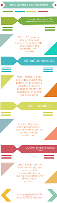 Application Of Heat Transfer Fluid