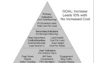 Measuring the Impact of Your Content Marketing Strategy: The Pyramid Approach