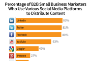 6 Signs That B2B Small Businesses Have Big Plans for Content Marketing