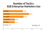 How Enterprises Handle B2B Content: 6 Key Insights From Our Research