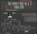 A Viral Pin's Family Tree