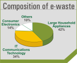 Dispose your e-waste with best methods followed by Exigo Recycling