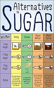 Alternatives to Sugar