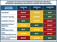 How Do You Measure The Best Retirement Income Strategy?