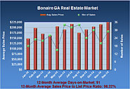Real Estate Report for the Bonaire GA Market in December 2014