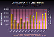 Centerville Georgia Market Review in September 2014
