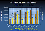 Are Centerville Georgia Homes Holding Their Value in January 2015?