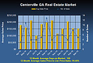 What Are Centerville Georgia Properties Doing in March 2015?