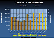 Real Estate News in Centerville GA for January 2016