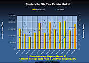 Analysis of the Centerville Georgia Real Estate Market in February 2016