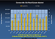 Centerville Georgia Home Market in May 2016