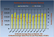 Kathleen Georgia Market Stats for July 2014