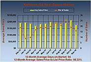 Kathleen GA Homes for Sale in November 2014