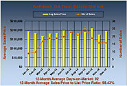 Homes Sales in Kathleen Georgia for Dec 2014