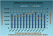 Jan 2015 Real Estate Market Report for Kathleen Georgia
