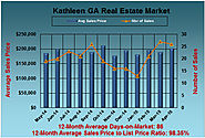 What are the April 2015 Kathleen GA Home Values?
