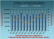 Kathleen GA Market Preview for June 2015