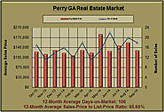 Perry Real Estate Market in September 2014