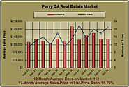 Real Estate Report About Perry GA in October 2014