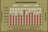 Perry Georgia Real Estate Analysis for November 2014