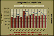 What are Perry Georgia Home Worth in December 2014