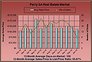 Real Estate Report for the Perry GA Market in Jan 2015