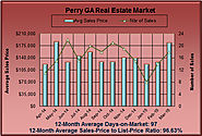March 2015 Perry GA Market Report