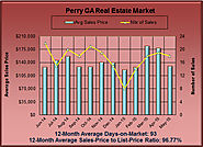 What is the Perry GA Real Estate Market up to in May 2015