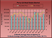 What are Homes Valued at in Perry GA in June 2015