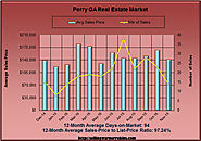 Should I buy a Home in Perry GA this month? November 2015 Report