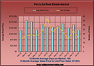 Real Estate Market in Perry Georgia in January 2016