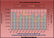 Feb 2016 Real Estate Analysis of Perry GA