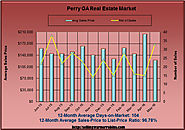 May 2016 Homes for Sale Market Report for Perry GA