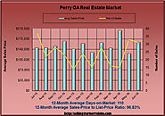 Real Estate Review for Perry Georgia in June 2016