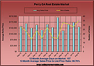 Aug 2016 Real Estate Tips & Advice For Perry Georgia