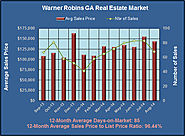 Warner Robins GA Real Estate Analysis for August 2014