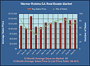 What's Up with the Warner Robins GA Real Estate Market in September 2014